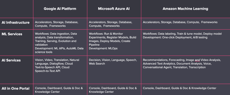AI Platform Status