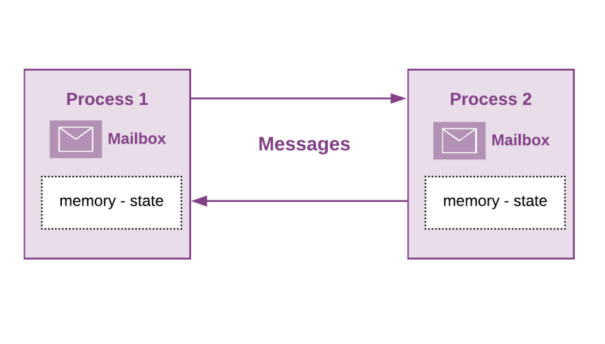 Erlang and Elixir processes – Message Passing