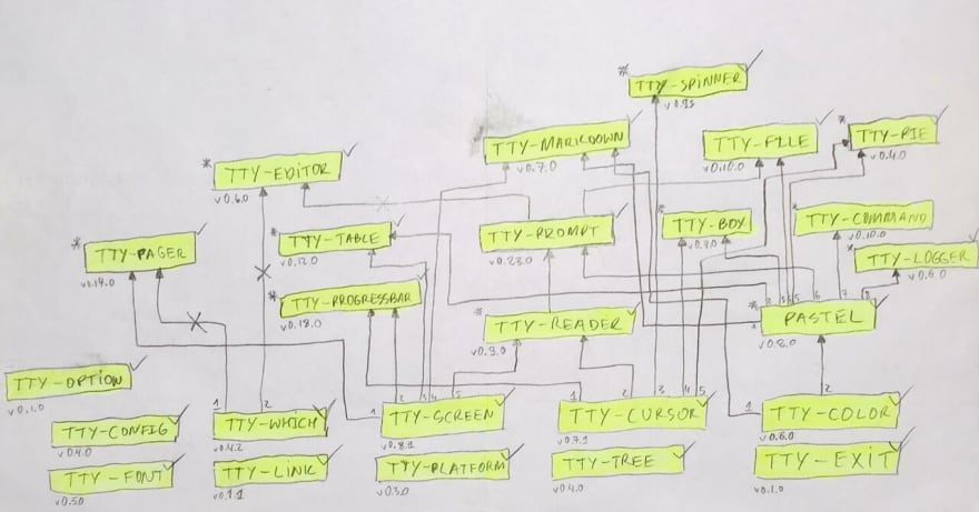 TTY Ruby gems and their dependency graph