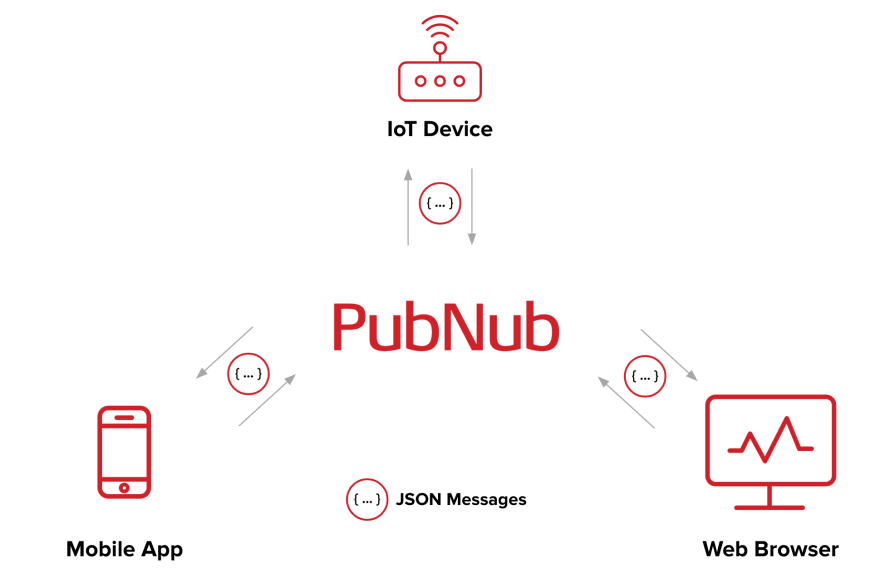 PubNub Pub/Sub Diagram