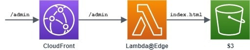 Lambda@Edge Request Flow