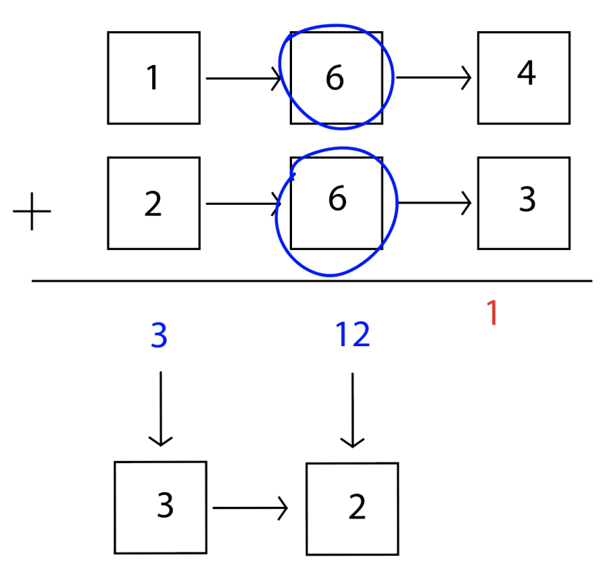 The second nodes of both linked lists are circled and then added. 6 + 6 = 12, which is a double digit number, so the 2 can go into a node, but the 1 has to be carried over.