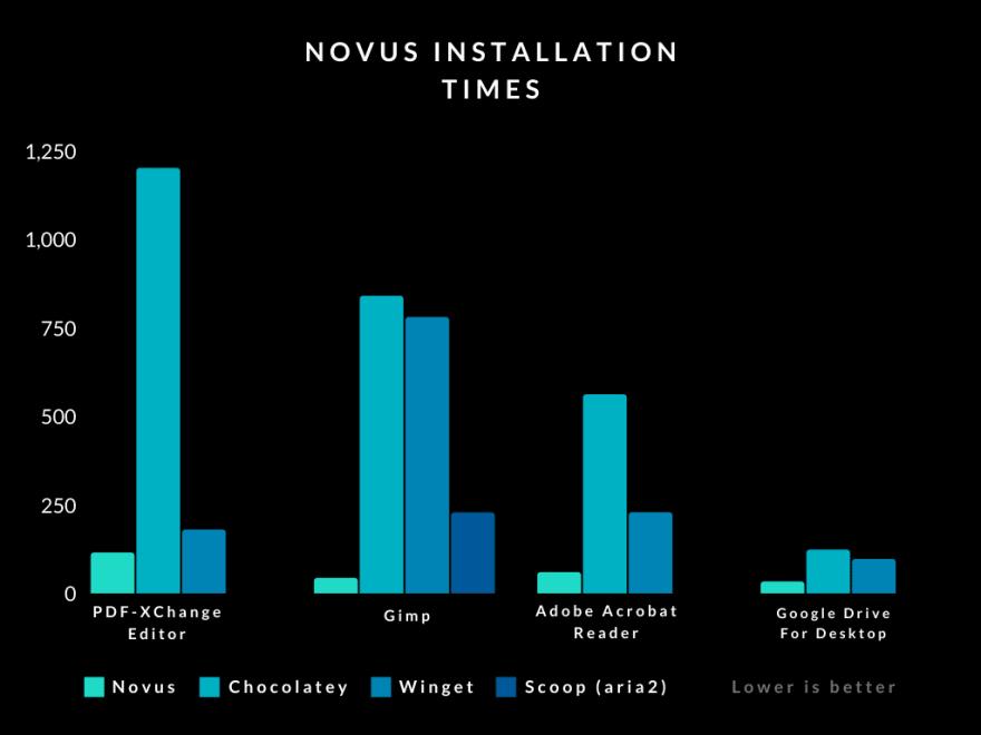 Novus Installation Times