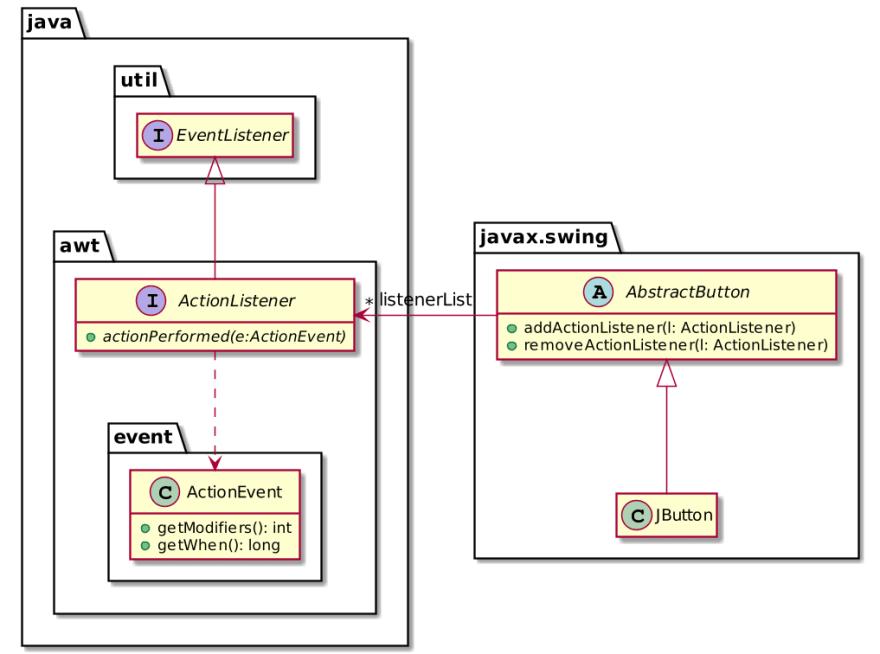 Swing JButton event simplified class diagram