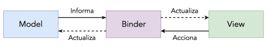 MVB - Model-View-Binder