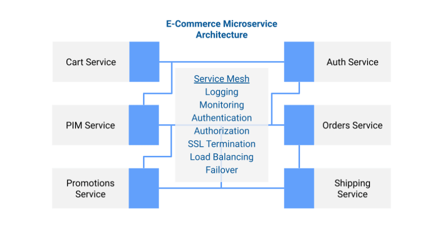 Microservice architecture with service mesh