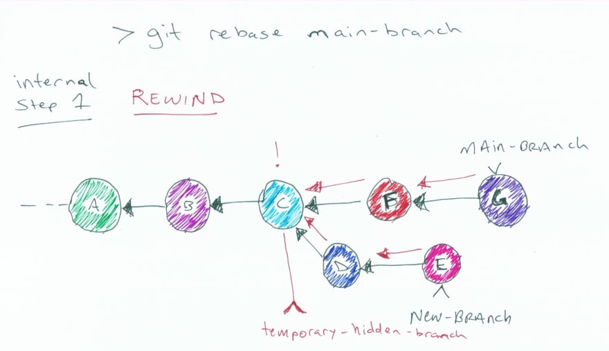"""Same image as above but with arrows to show the search for the commits and an indicator for the temporary hidden branch at commit C. The other branches are still indicated at G & E. Diagram also shows the Git rebase command, is labeled """"Internal step 1"""" and says """"REWIND"""" for clarification"""