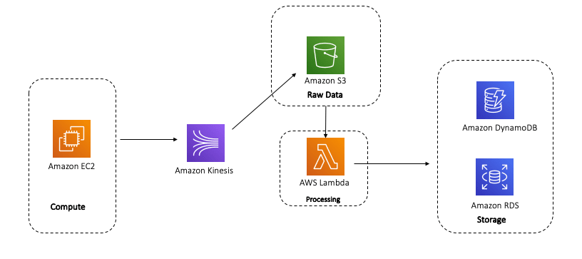 Reference Architecture using Kinesis