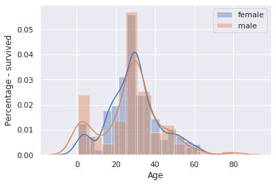 Male-Female survivors by age