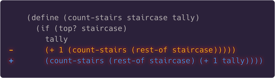 Increment tally and recur with rest of staircase