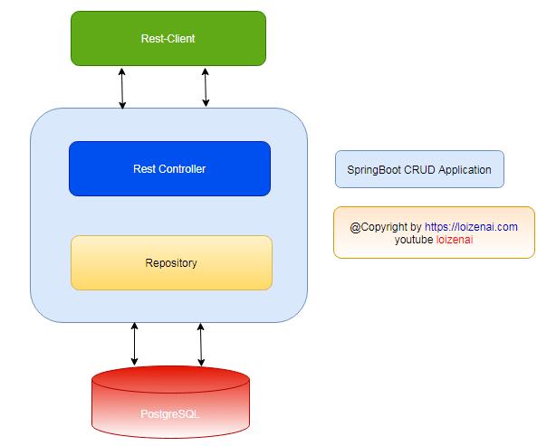 SpringBoot Oracle CRUD RestAPI Fullstack Diagram Architecture