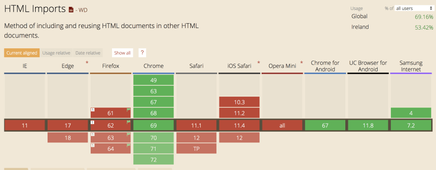 HTML Import support