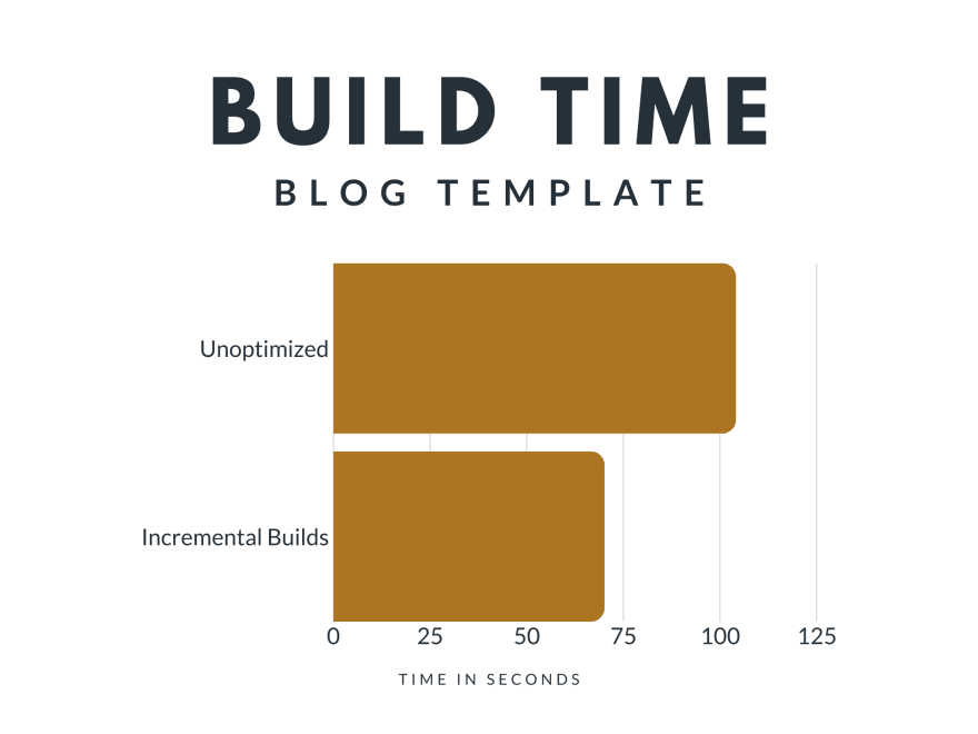 Build Time - Blog Template