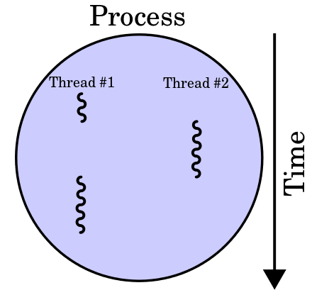 A multi-thread process