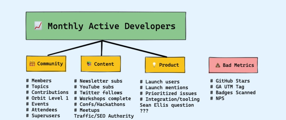 Cover image for Measuring Developer Relations
