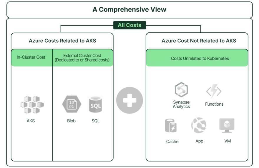 A comprehensive view should include AKS-related and non-AKS-related costs