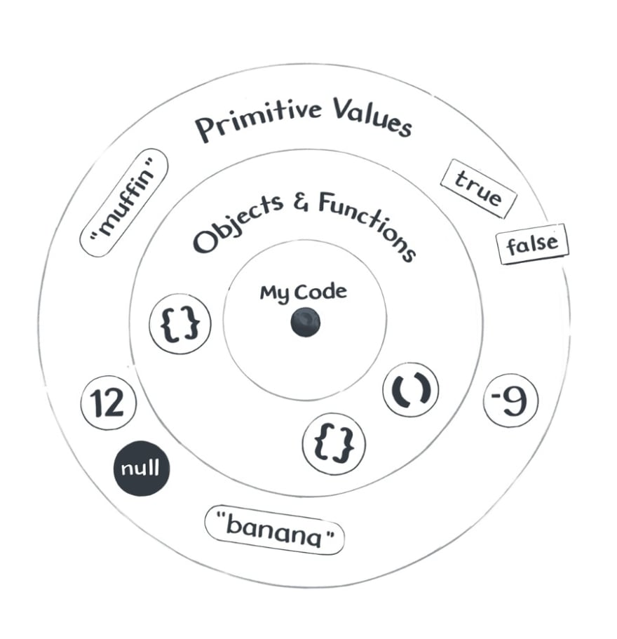 An explanation of values and expressions relative to your code