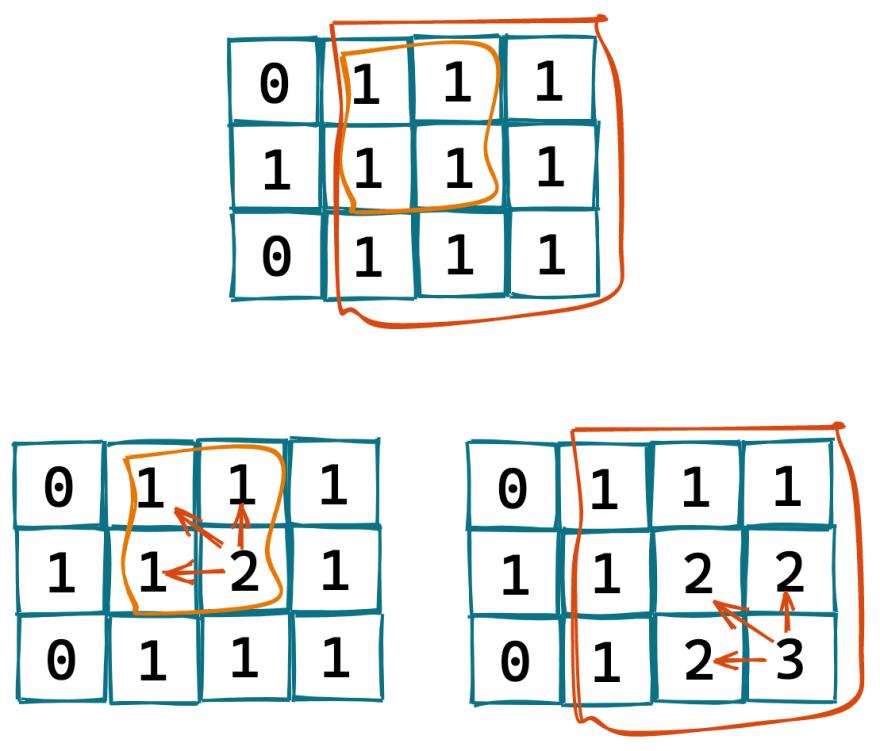Continuous Square Sub Matrices