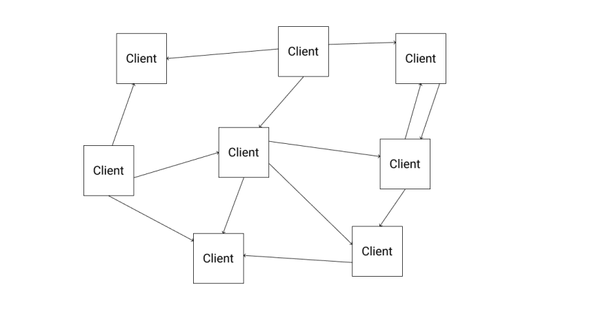 Many clients talk to each other. There is no central server in a peer-to-peer network.