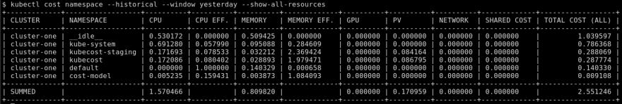 Namespace historical all metrics