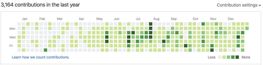 Github Graph