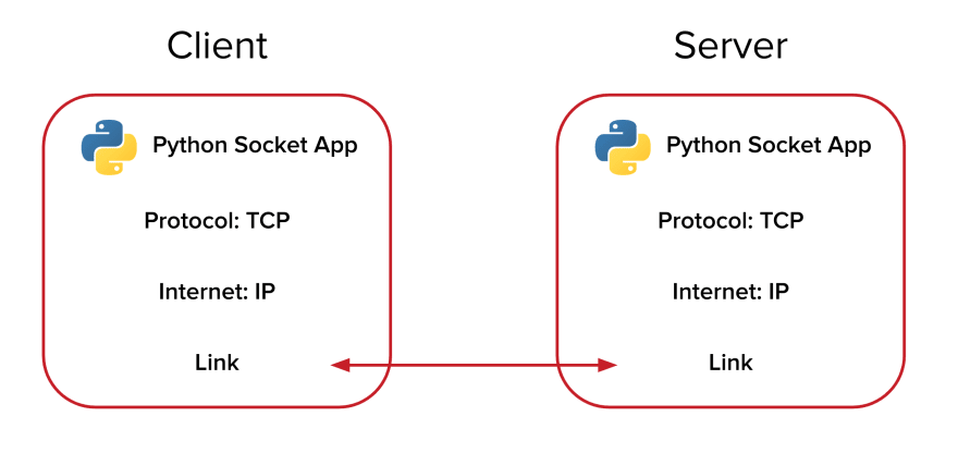 Python Socket Programming Diagram
