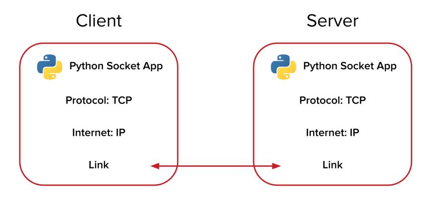 Python Socket Programming Diagram