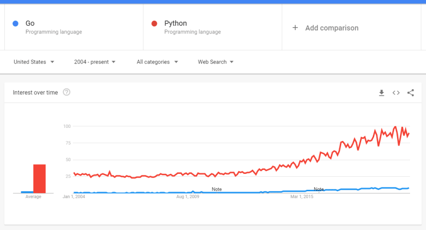 Go vs Python - Google Trends