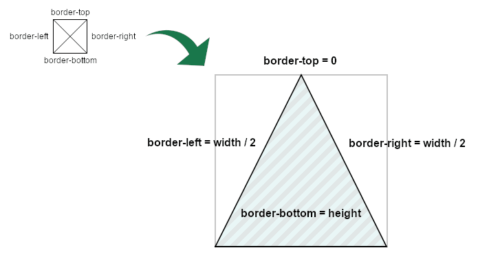 Schema of how drawing a triangle with borders in CSS works