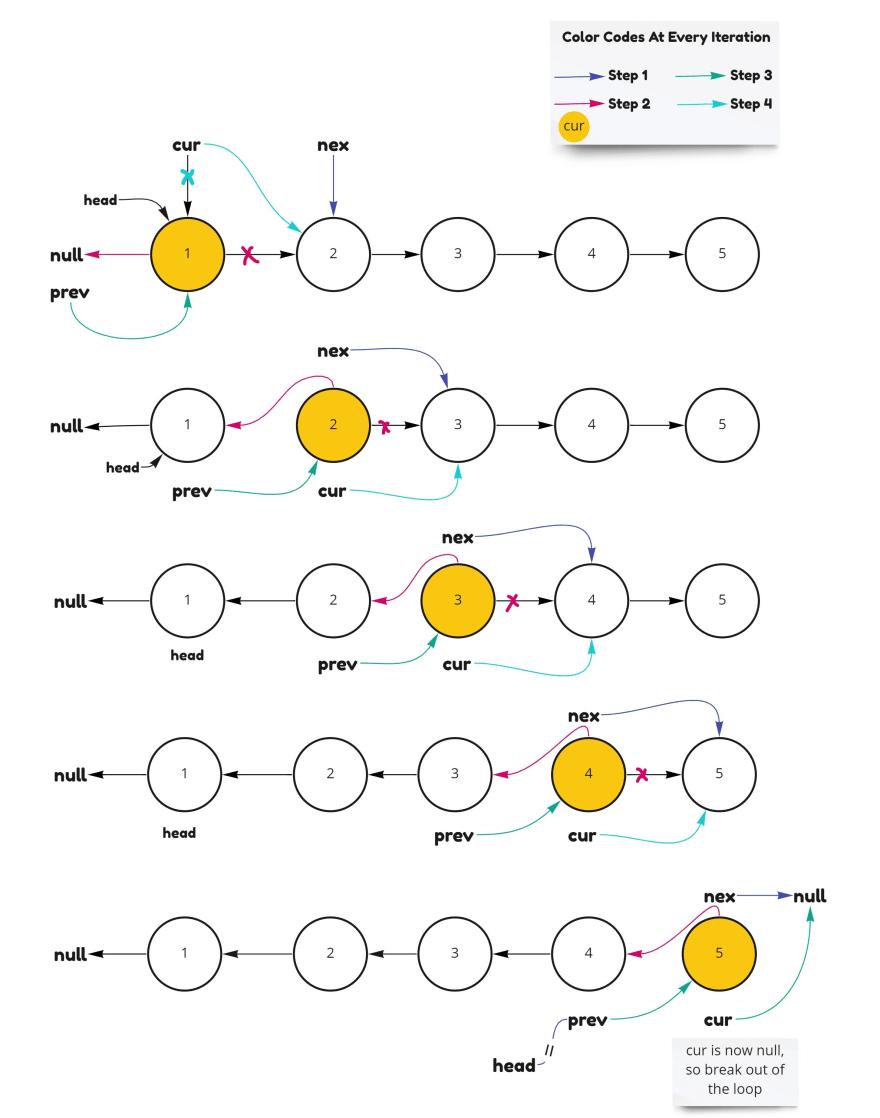Dry run of algorithm