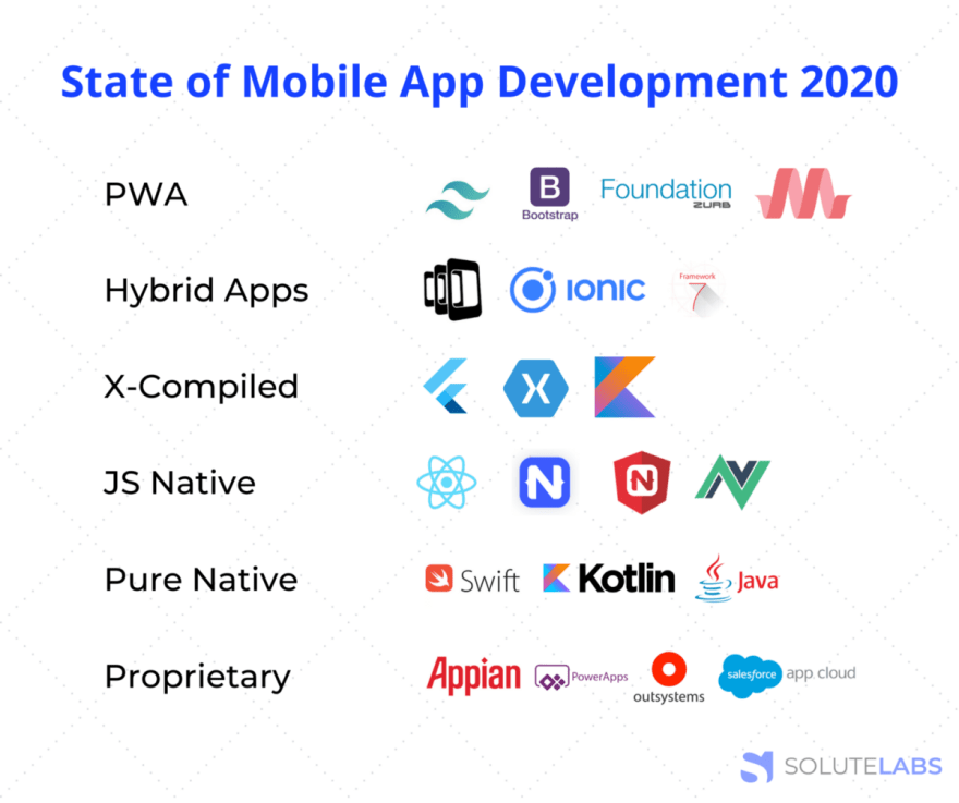 State of Mobile App Development 2020