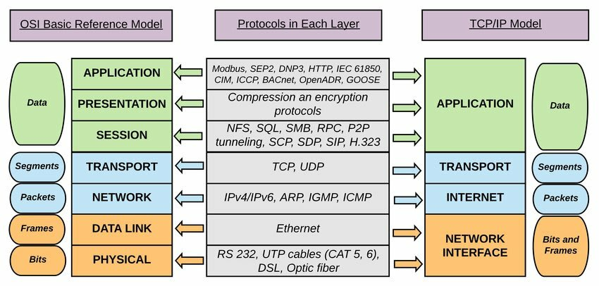 OSI vs TCP/IP Model Layers