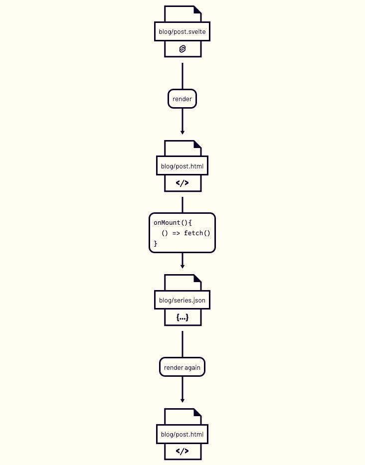chart that shows blog/post.svelte - render - blog/post.html - onMount(){ () => fetch() } - blog/series.json - render again - blog/post.html