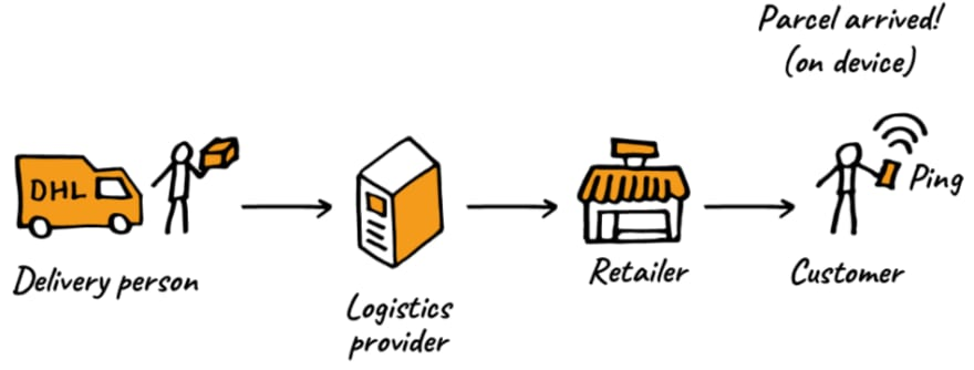 Delivery person info goes to logistics provider, then goes to retailer who sends a notification of delivery to the customer.