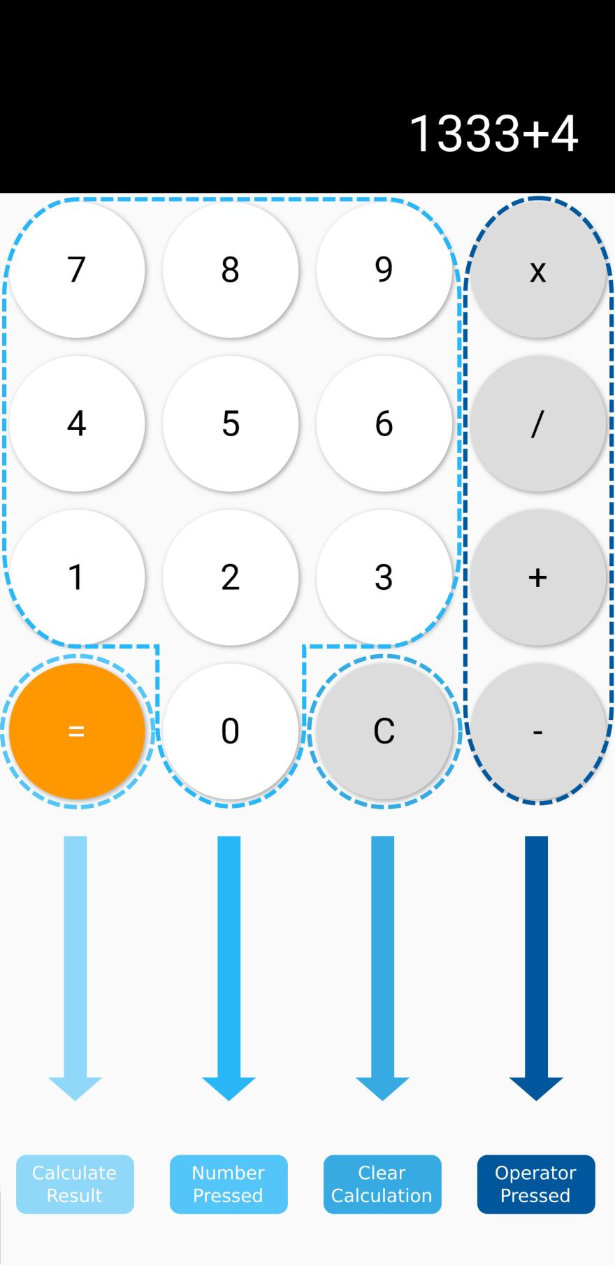 Flutter calculator BLoC overview