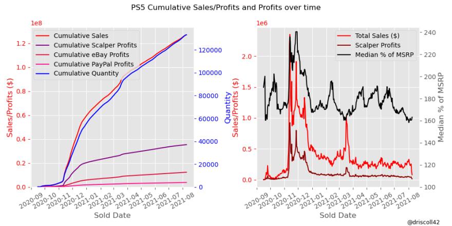 PS5 Disc Cumulative Plot