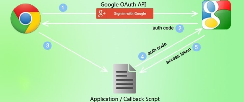 Cover image for Using Google's OAuth, Passport.js , and Express for Authorization - Part 2