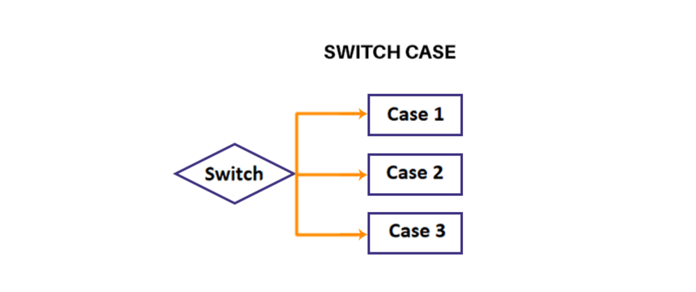 Cover image for Why Switch Statement is Bad