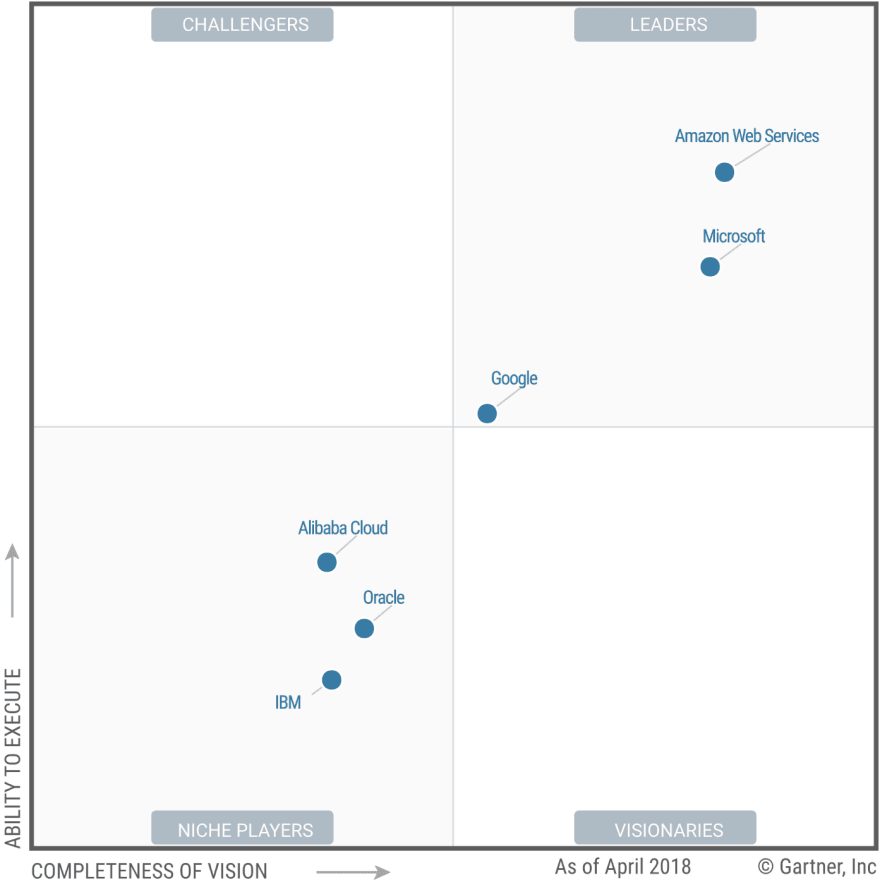 Gartner's Magic Quadrants for Infrastructure-as-a-service for 2018.