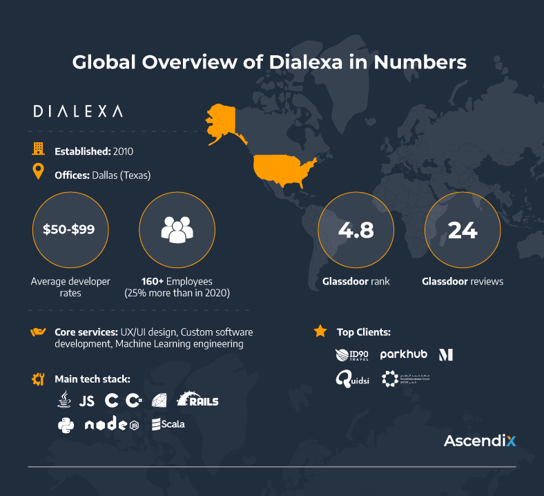 Global Overview of Dialexa in Numbers