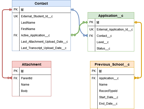 Entity-relationship diagram of 4 Salesforce tables