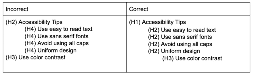 Table showing a correct and incorrect way to order headers