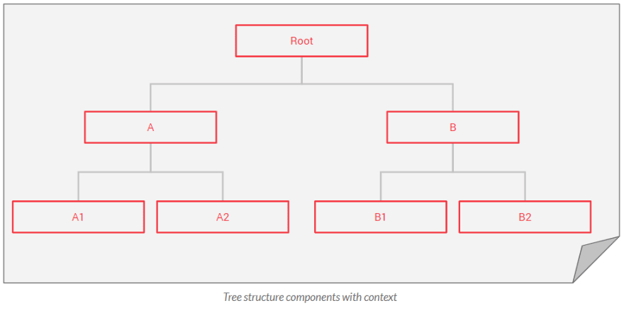 Tree structure components with context