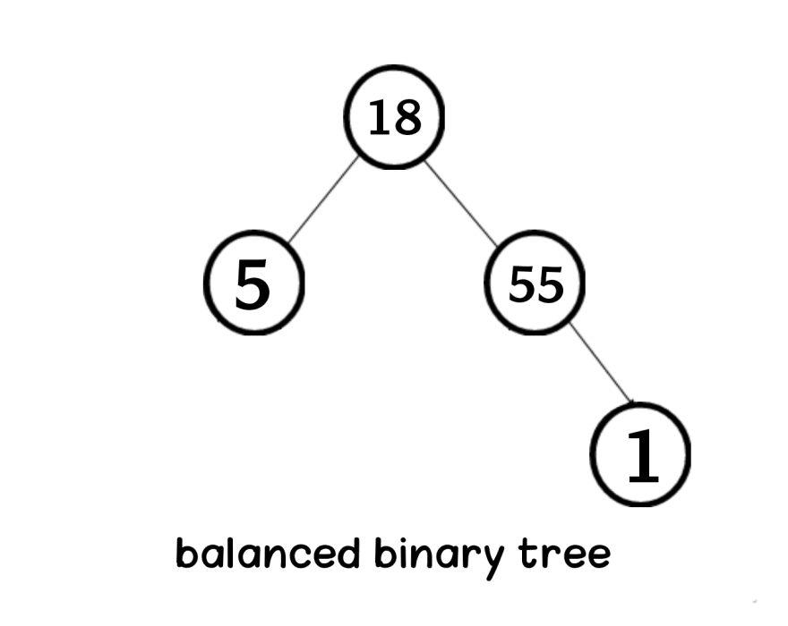 Balanced binary tree in data structure Aya Bouchiha