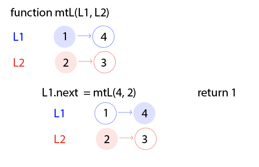 The function name is at the top, with L1 and L2 being passed in. L1 is at 1, and L2 is at 2. Then L1.next is set to equal the function, but this time 4 and 2 are passed in. The next node in L1, 4, is highlighted, and the same node in L2, 2, is highlighted. 1 is being returned