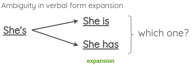 Ambiguity in verbal form expansion