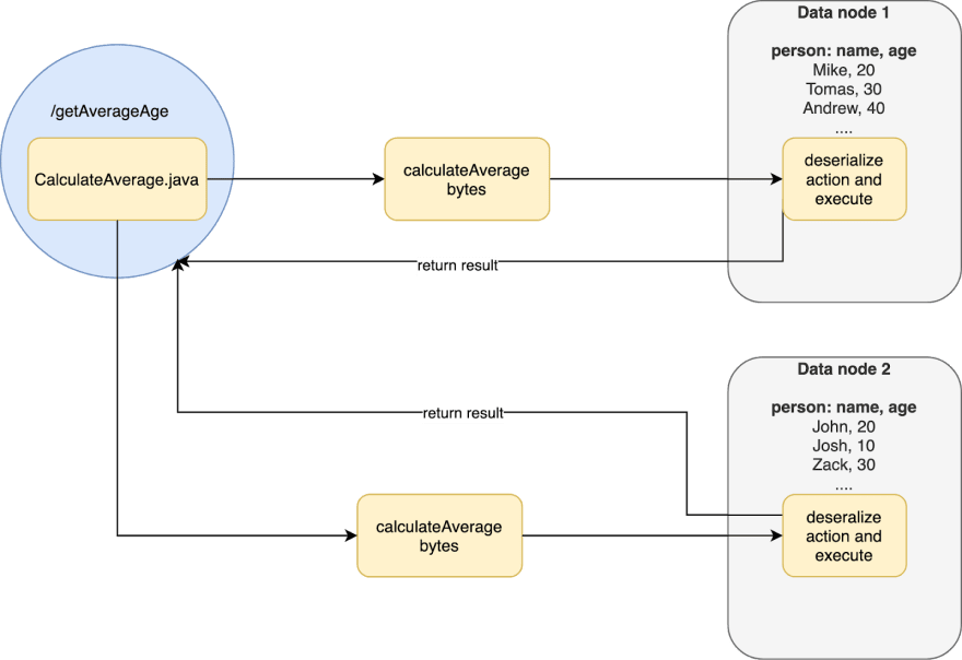Figure 3. Scaling processing using data locality