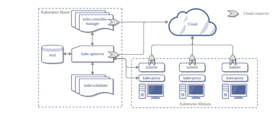 Kubemetes Master  etcd  kubecontroller  manager  kubeapiserver  kubescheduler  ku let  kubeproxy  Cloud  ku let  Kubernetes Minions  Cloud connector  kubelet