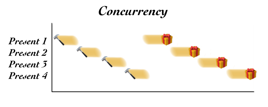 Illustration of concurrency
