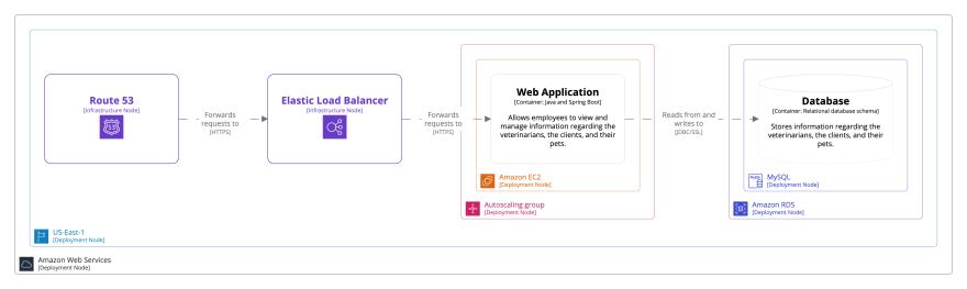 A deployment diagram